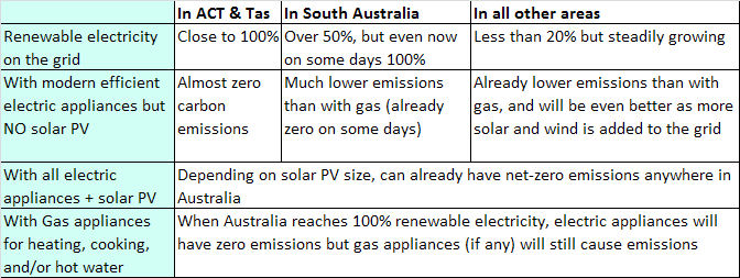 Table showing benefits of all-electric premises with and without solar PV